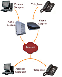 VoIP - Click to Enlarge